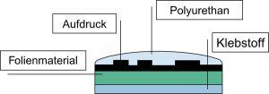 3d etikett mit profil materialaufbau - 3D-Etiketten mit Profil - plusdome<sup>®</sup>
