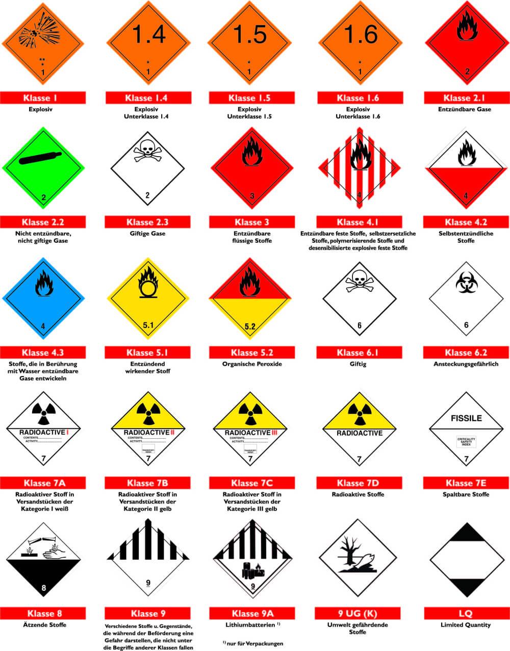 Gefahrzettelübersicht